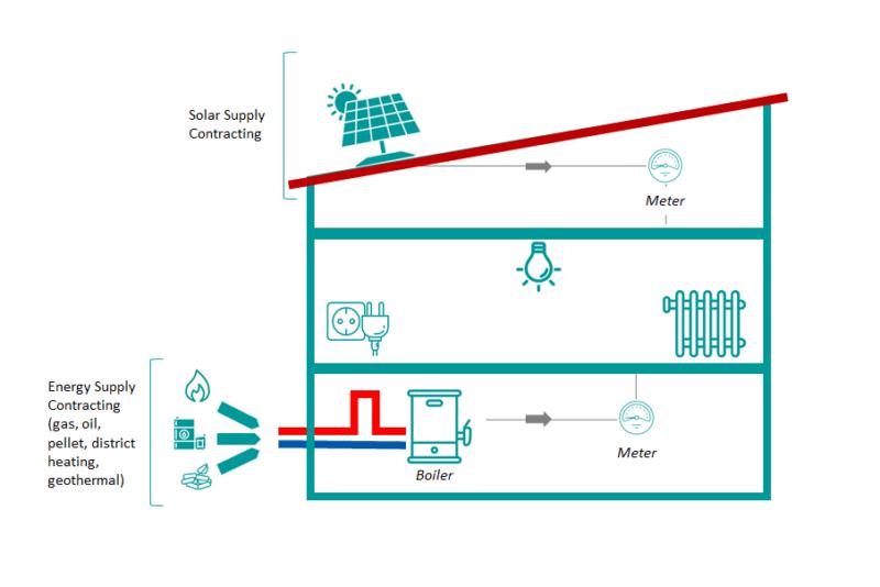 Energy Supply Contracting (ESC)   STUNNING
