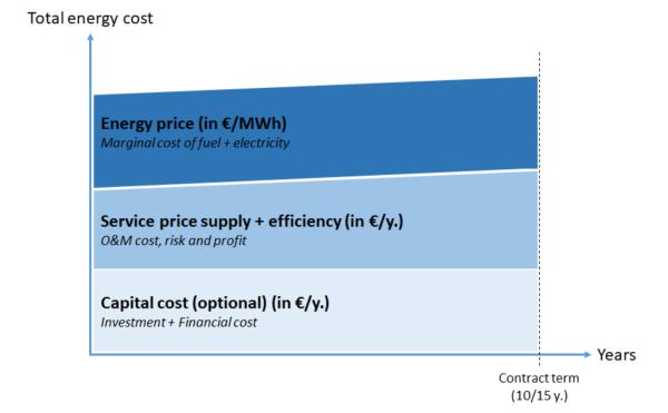 Contracting costs шкода выгода